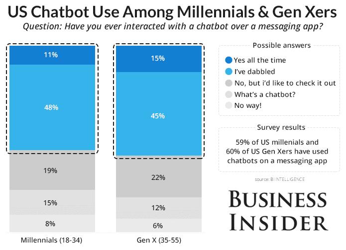 BI showing chatbots aren't just for millennials